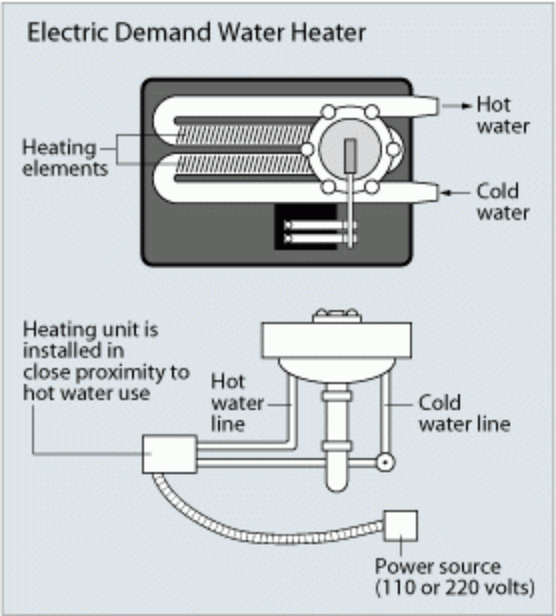 How To Choose A Tankless Water Heater  The Complete Guide